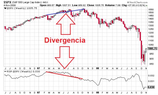 Divergencia entre el Rydex S&P y el S&P 500