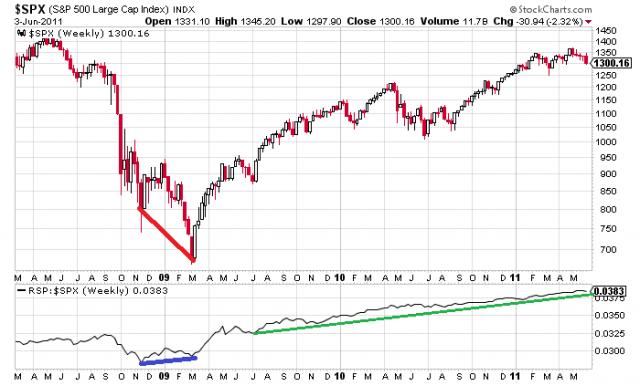 Divergencia alcista entre el Rydex S&P y el S&P 500