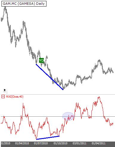Interpretación del indicador ROC