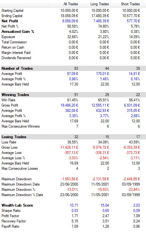 Resultados del sistema de autotrading basado en Moving Average Confluence