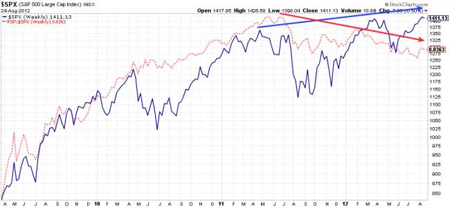 Rydex S&P equal weight marca divergencia con el S&P 500