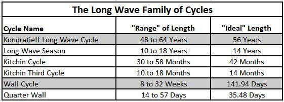 Duración de los ciclos de kitchin