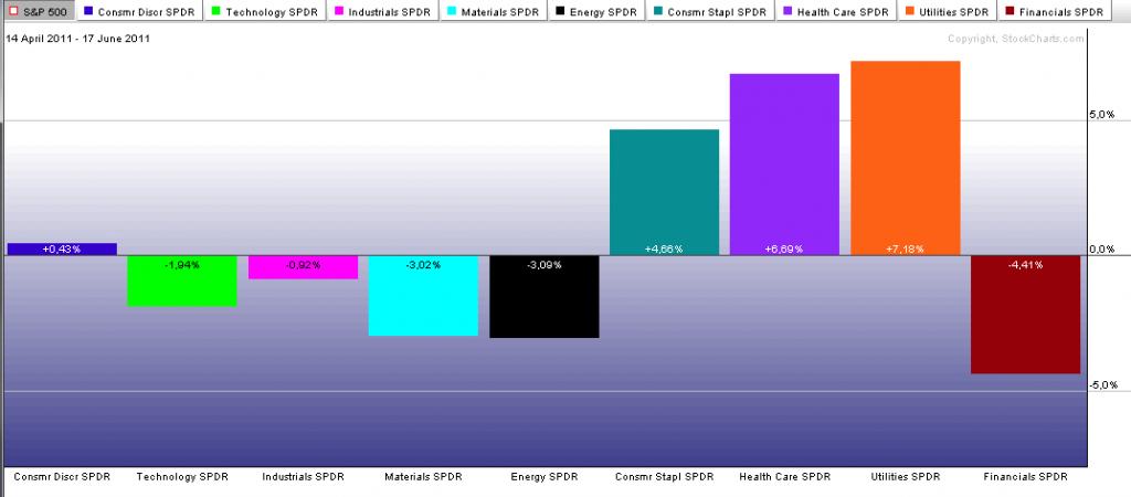 Diagrama de rendimiento de sectores defensivos