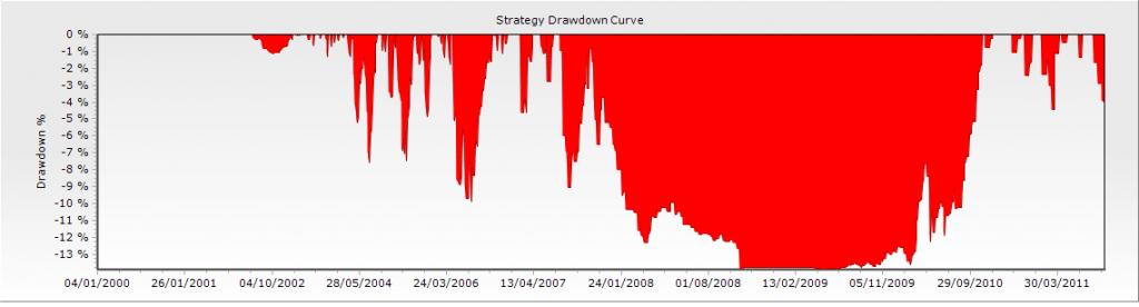 Drawdown 1 en el artículo de drawdown