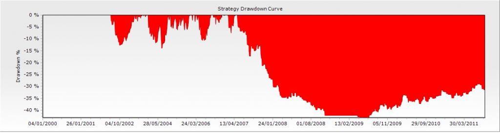 Drawdown 3 en el artículo de drawdown