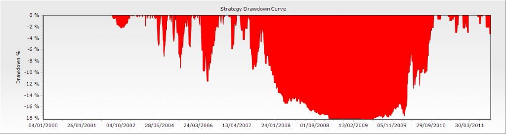 Drawdown 2 en el artículo de drawdown