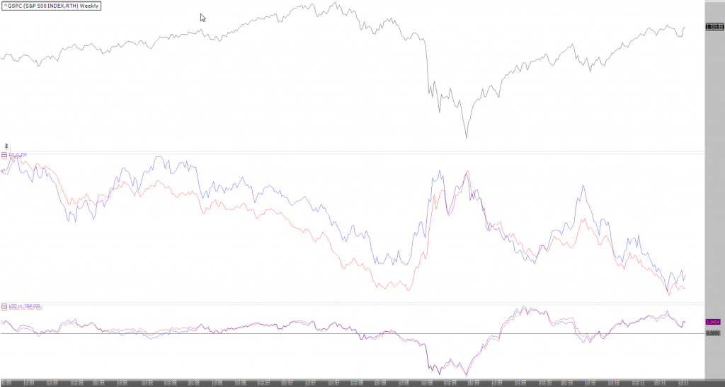 Comparativa dólar vs. Broad Index