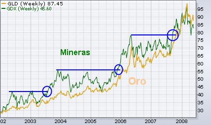 Gráfico oro y empresas mineras