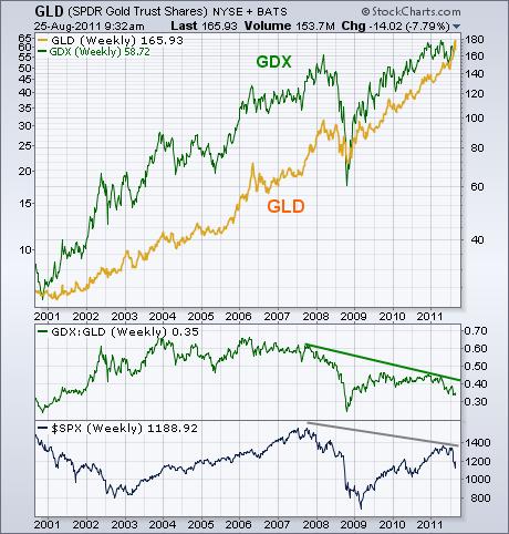 Gráfico oro y empresas mineras 2