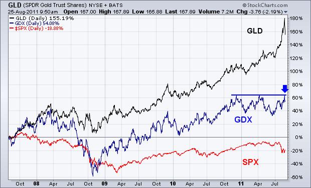 Gráfico oro, S&P 500 y empresas mineras