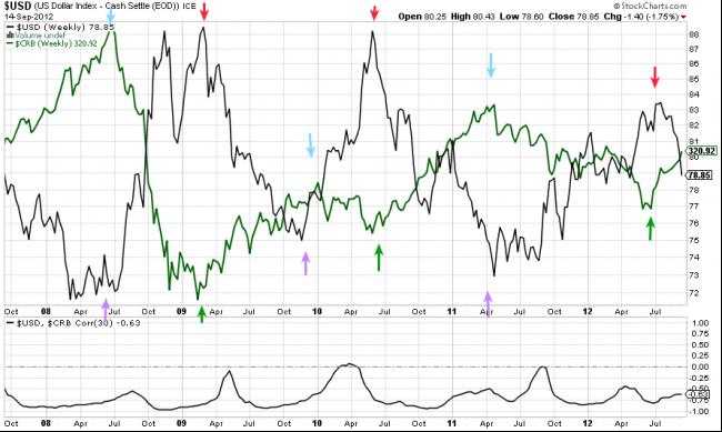 Relación inversa entre el dólar y las materias primas