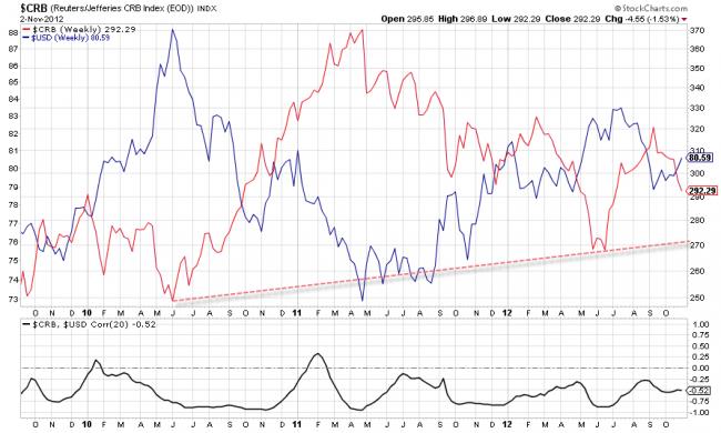 Situación actual de las materias primas comparadas con el dólar