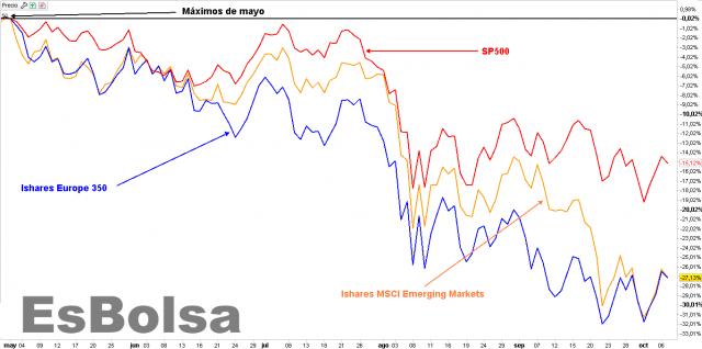 Recortes en los mercados mundiales comparados