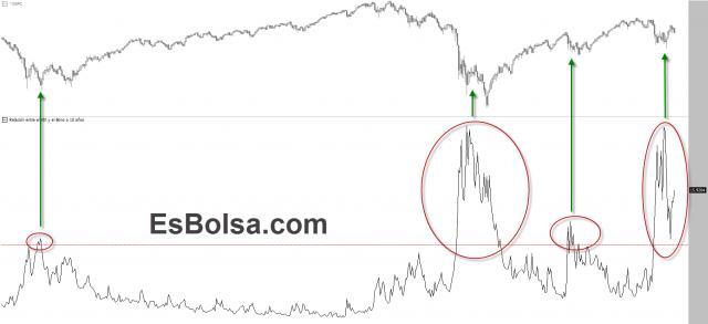 Relación entre VIX y bono a 10 años