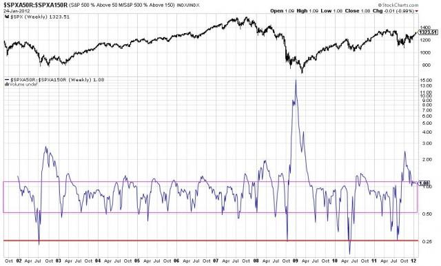 ratio S&P 500