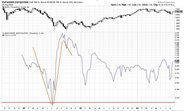 ratio S&P 500 en 2002