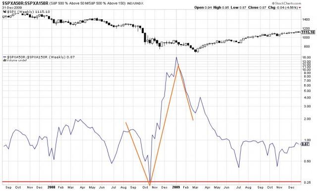 ratio S&P 500 en 2009