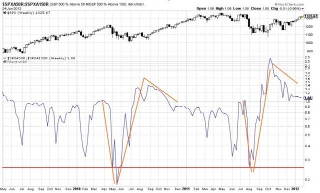 ratio S&P 500 en 2011