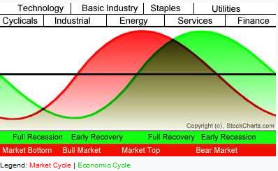 modelo de rotación sectorial