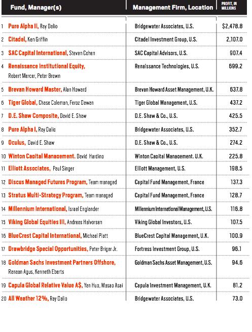 hedge fund y rentabilidades en 2011