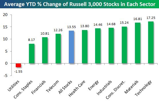 Rendimiento por sector del Russell 3000 en el 2012
