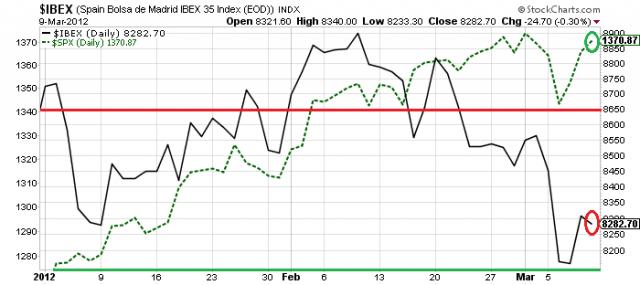 Comparación acciones del IBEX 35 con el S&P 500