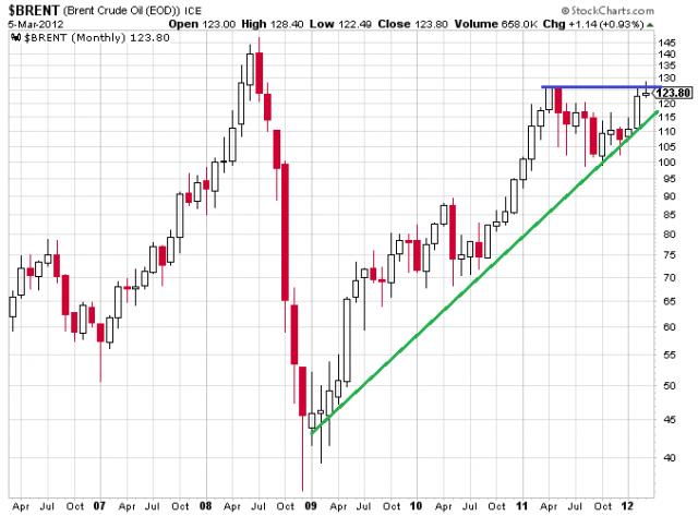 Petróleo brent en gráfico mensual