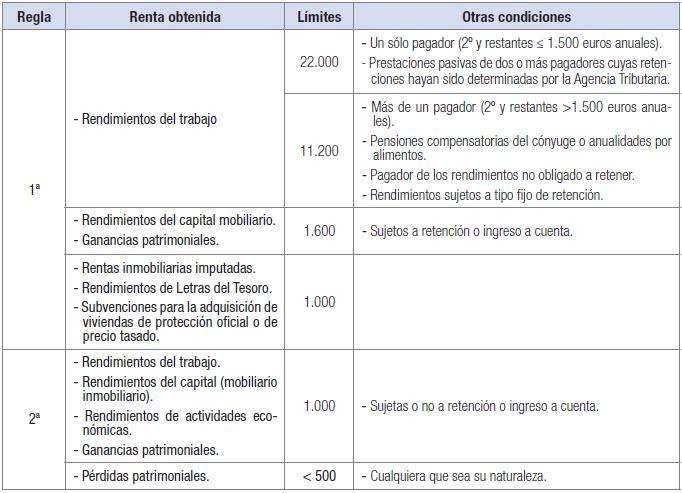 Obligación de presentar la declaración de la renta