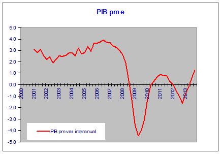correlación pib ibex 35
