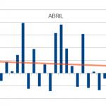 Patrón estacional mes de Abril