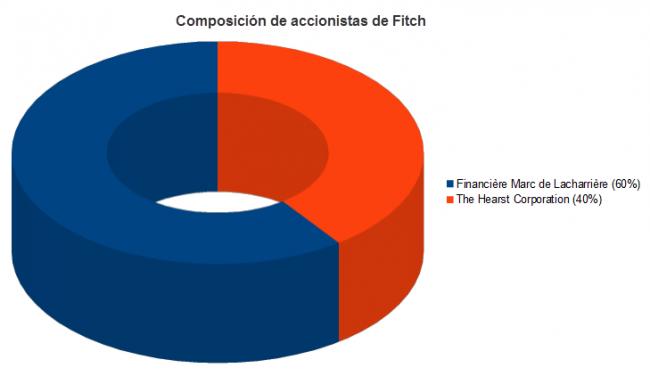 Composición de accionistas de Fitch