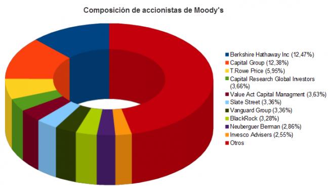 Composición de accionistas de Moodys