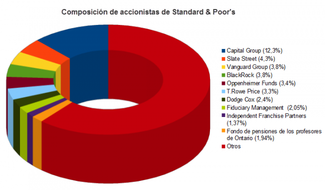 Composición de accionistas de S&P