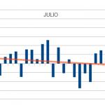 Patrón estacional mes de Julio