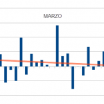 Patrón estacional mes de Marzo