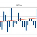 Patrón estacional mes de Mayo