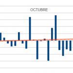Patrón estacional mes de Octubre