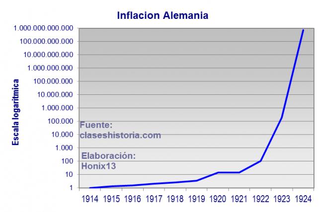 Hiperinflación en Alemania que marca las bases para su política de austeridad