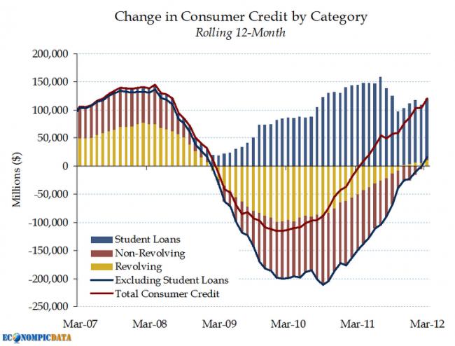 creditos al consumo en estados unidos