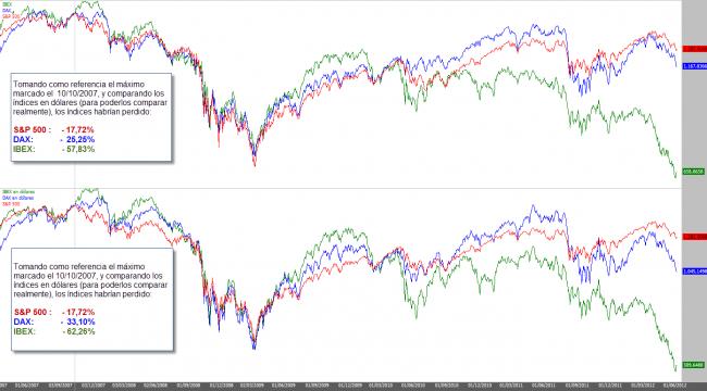 Comparativa de las bolsas mundiales IBEX 35 y S&P 500