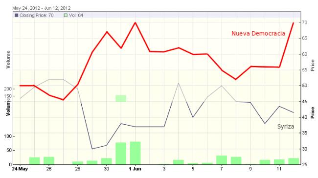 Resultado de la elecciones griegas y efecto en los mercados de valores