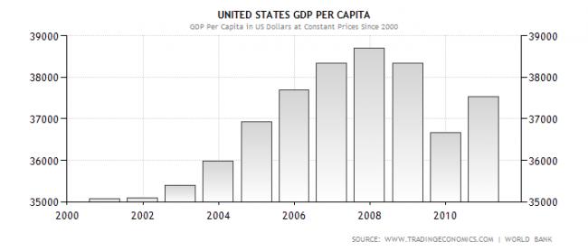 Producto interior bruto por habitante USA
