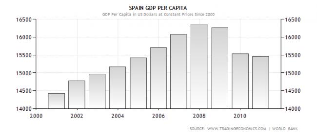 Producto interior bruto por habitante Spain