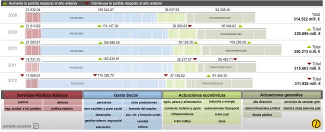 Presupuestos generales del estado. Deuda de España