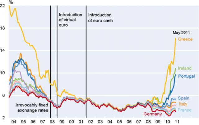 Diferencia rentabilidad de los bonos soberanos