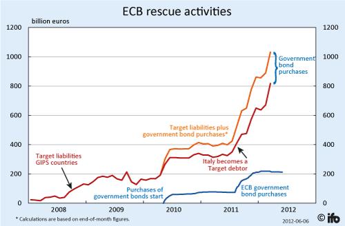 Actividades de rescate del BCE