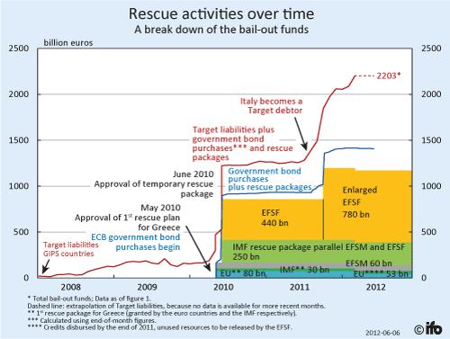 Actividades de rescate del BCE en el tiempo