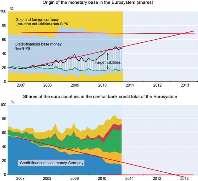 Origen de la base monetaria en el euro sistema