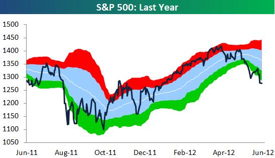 situación del mercado SP500