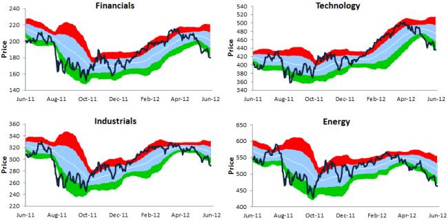 situación del mercado sectores 1